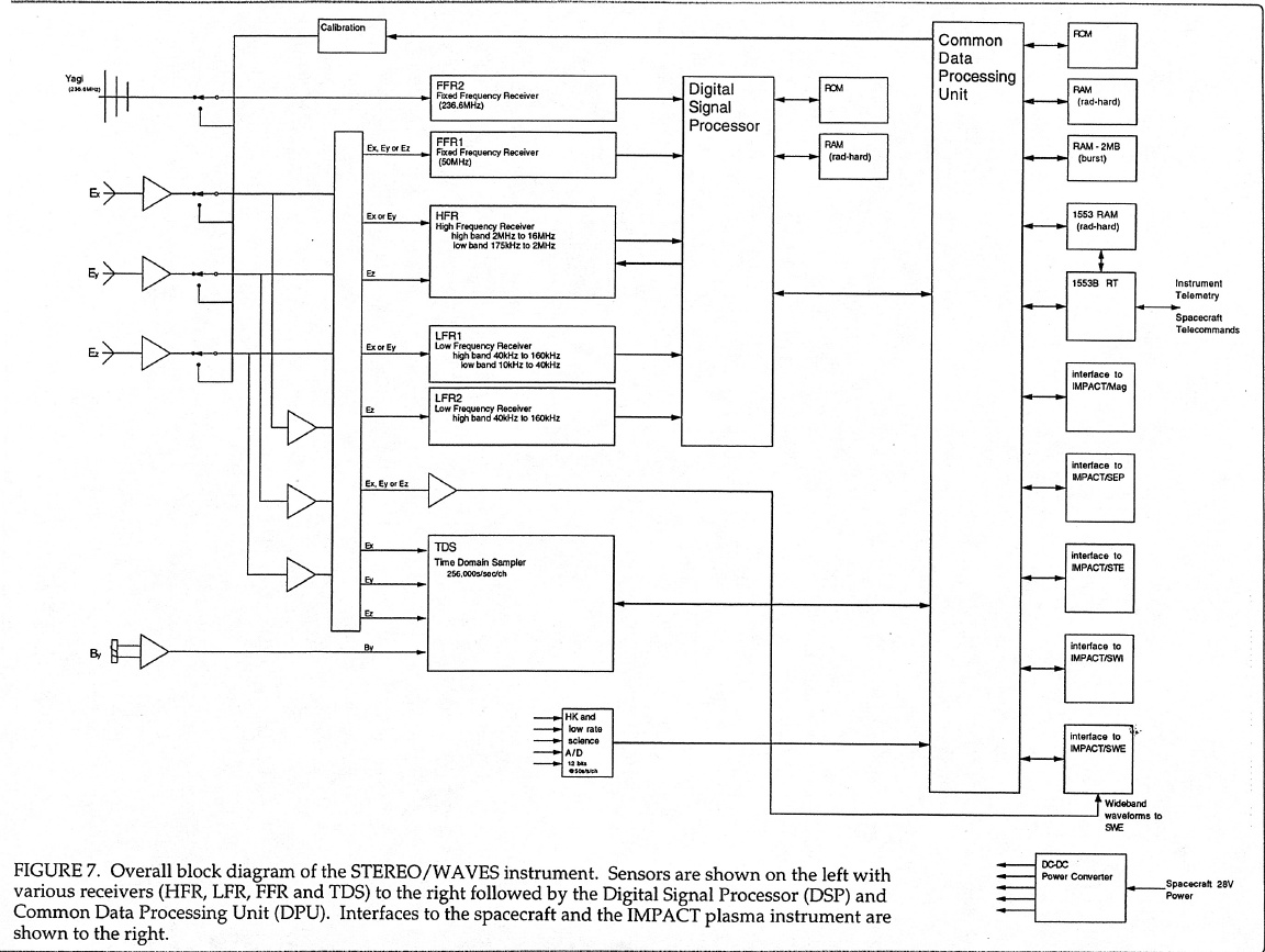 Instrument Control Block Diagram Example Electrical Wiring Diagrams Functional Stereo Waves Instrumentation Rh Swaves Gsfc Nasa Gov Examples Of Process Computer